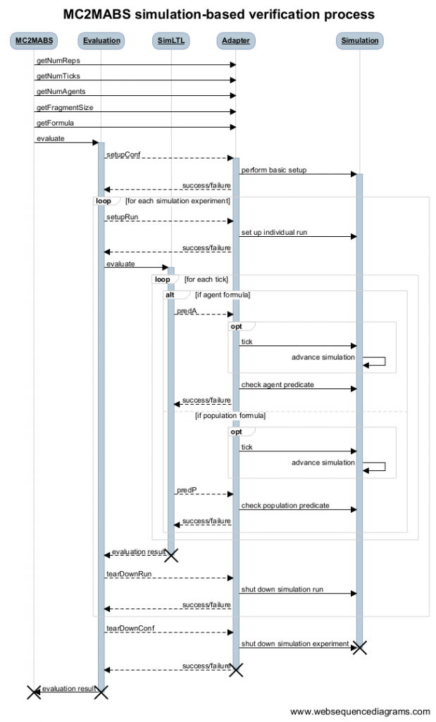 A sequence diagram of the verification process